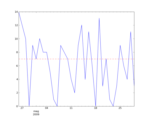 Time series image for the ideas